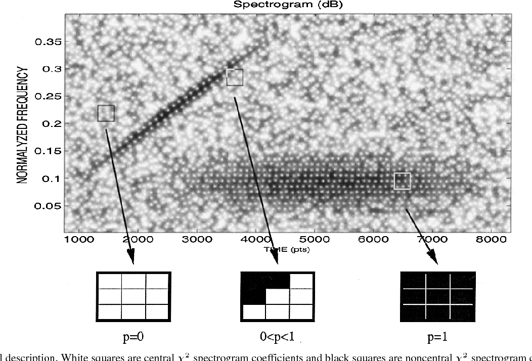 Spectrogram segmentation by means of statistical features