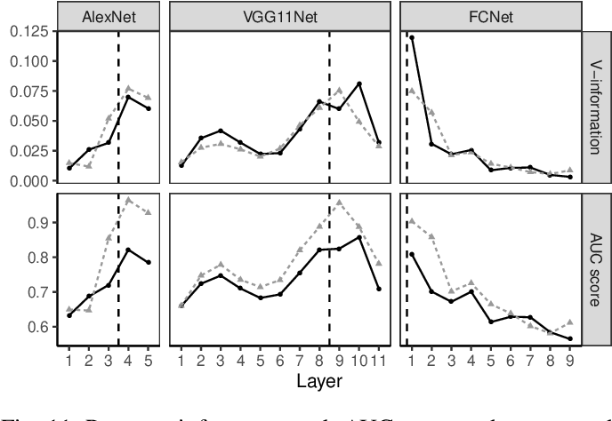 Figure 3 for Layer-wise Characterization of Latent Information Leakage in Federated Learning