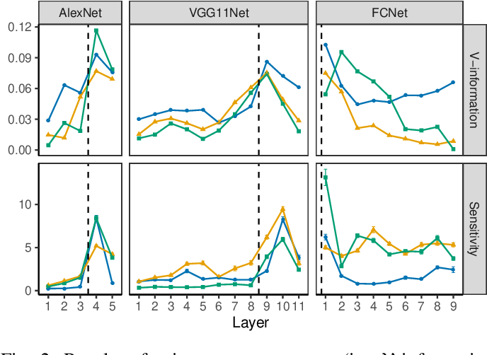 Figure 4 for Layer-wise Characterization of Latent Information Leakage in Federated Learning