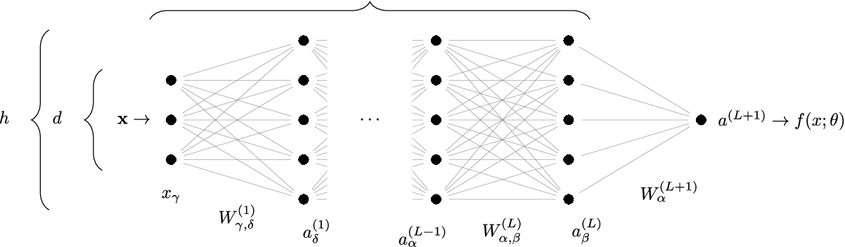 Figure 1 for Scaling description of generalization with number of parameters in deep learning