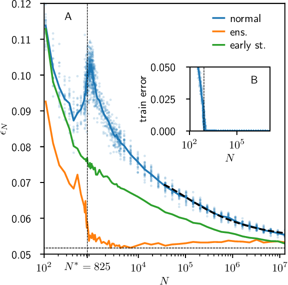 Figure 2 for Scaling description of generalization with number of parameters in deep learning