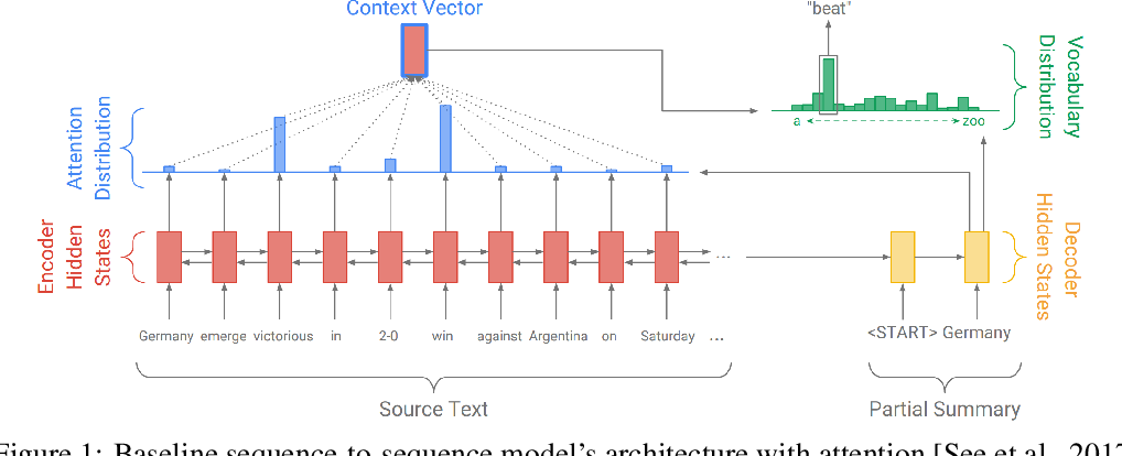 Figure 1 for Neural Abstractive Text Summarization and Fake News Detection