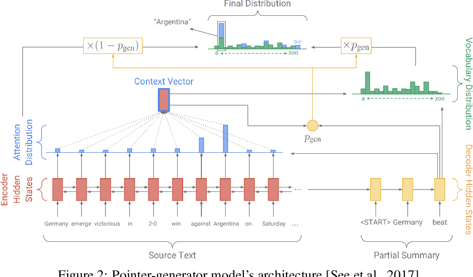 Figure 3 for Neural Abstractive Text Summarization and Fake News Detection