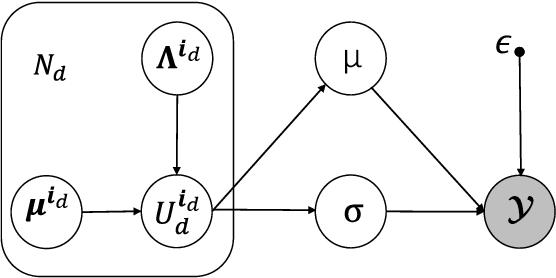 Figure 1 for Tensor Decomposition via Variational Auto-Encoder