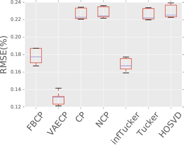 Figure 3 for Tensor Decomposition via Variational Auto-Encoder