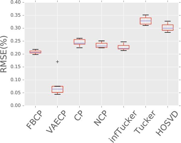 Figure 4 for Tensor Decomposition via Variational Auto-Encoder