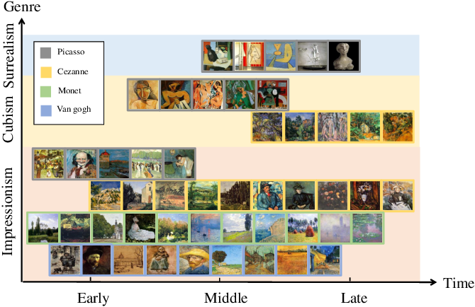 Figure 1 for Multi-Attribute Guided Painting Generation
