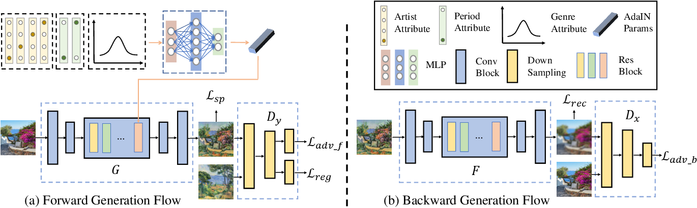 Figure 3 for Multi-Attribute Guided Painting Generation