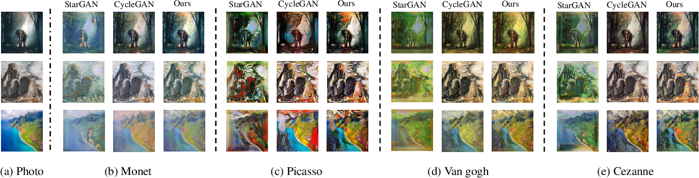 Figure 4 for Multi-Attribute Guided Painting Generation