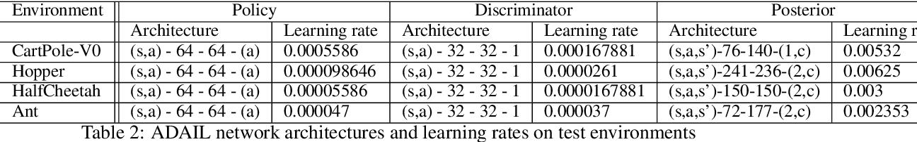 Figure 4 for ADAIL: Adaptive Adversarial Imitation Learning