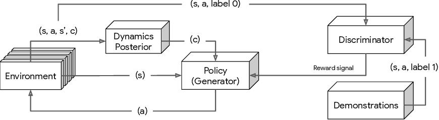 Figure 1 for ADAIL: Adaptive Adversarial Imitation Learning