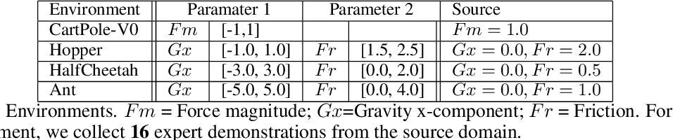 Figure 2 for ADAIL: Adaptive Adversarial Imitation Learning