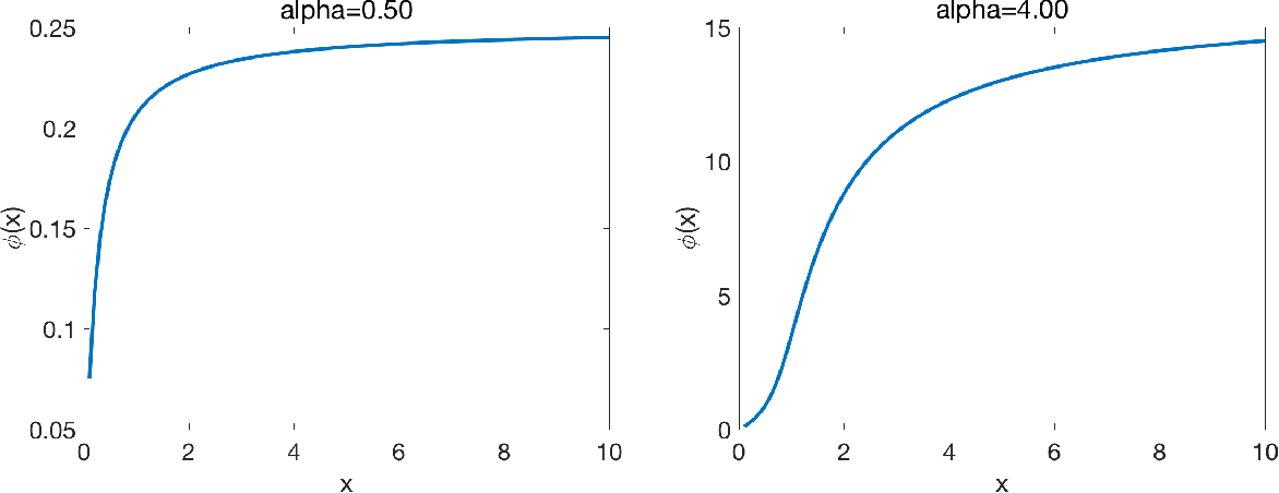 Figure 2 for One-shot distributed ridge regression in high dimensions