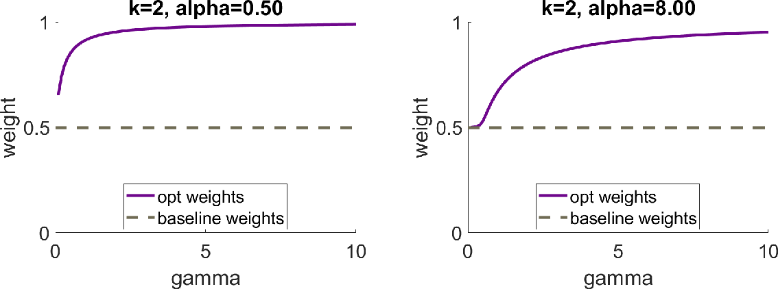 Figure 4 for One-shot distributed ridge regression in high dimensions