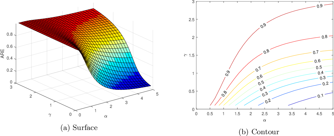 Figure 1 for One-shot distributed ridge regression in high dimensions