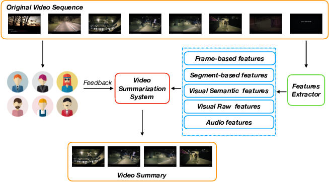 Figure 1 for Comprehensive Video Understanding: Video summarization with content-based video recommender design