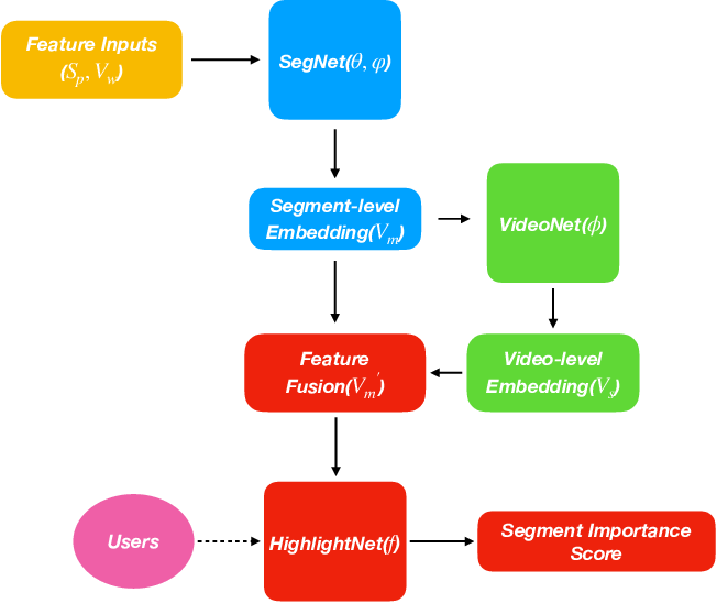 Figure 3 for Comprehensive Video Understanding: Video summarization with content-based video recommender design