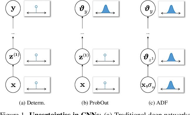 Figure 1 for Lightweight Probabilistic Deep Networks