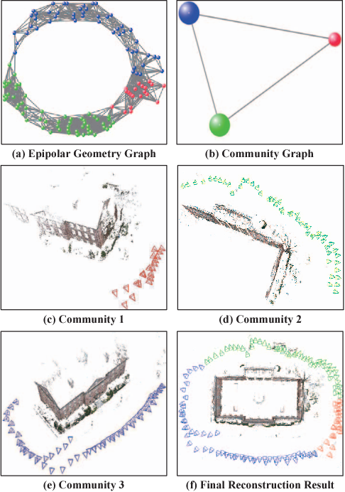 Figure 1 for CSfM: Community-based Structure from Motion