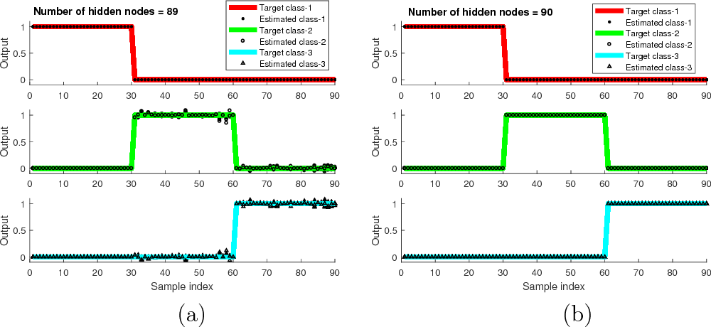 Figure 4 for Gradient-Free Learning Based on the Kernel and the Range Space