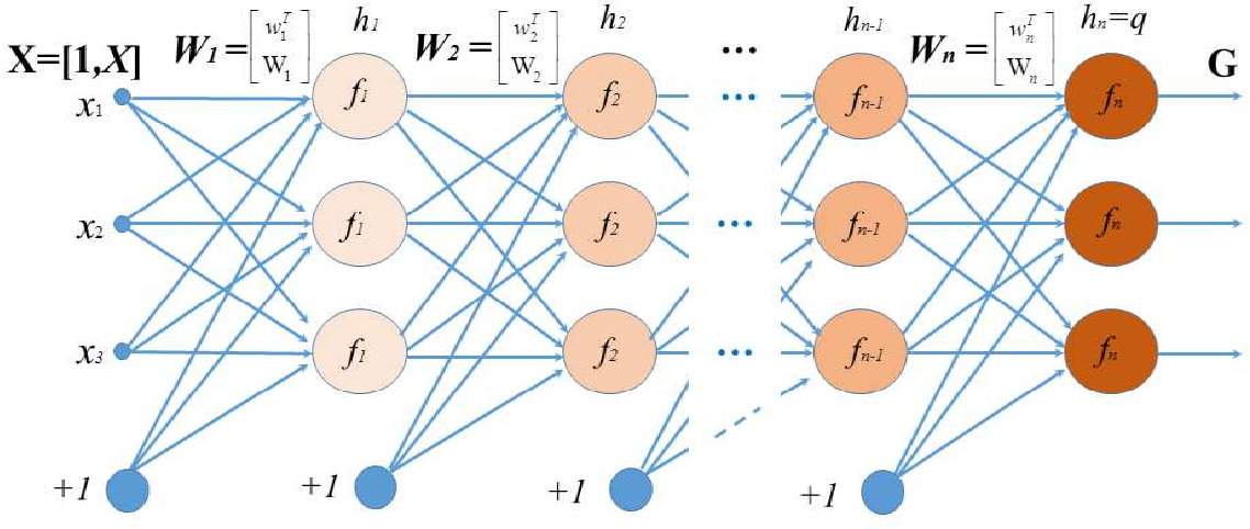 Figure 1 for Gradient-Free Learning Based on the Kernel and the Range Space