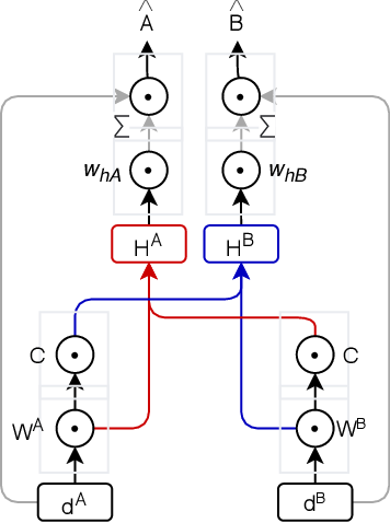 Figure 3 for Combining exogenous and endogenous signals with a semi-supervised co-attention network for early detection of COVID-19 fake tweets
