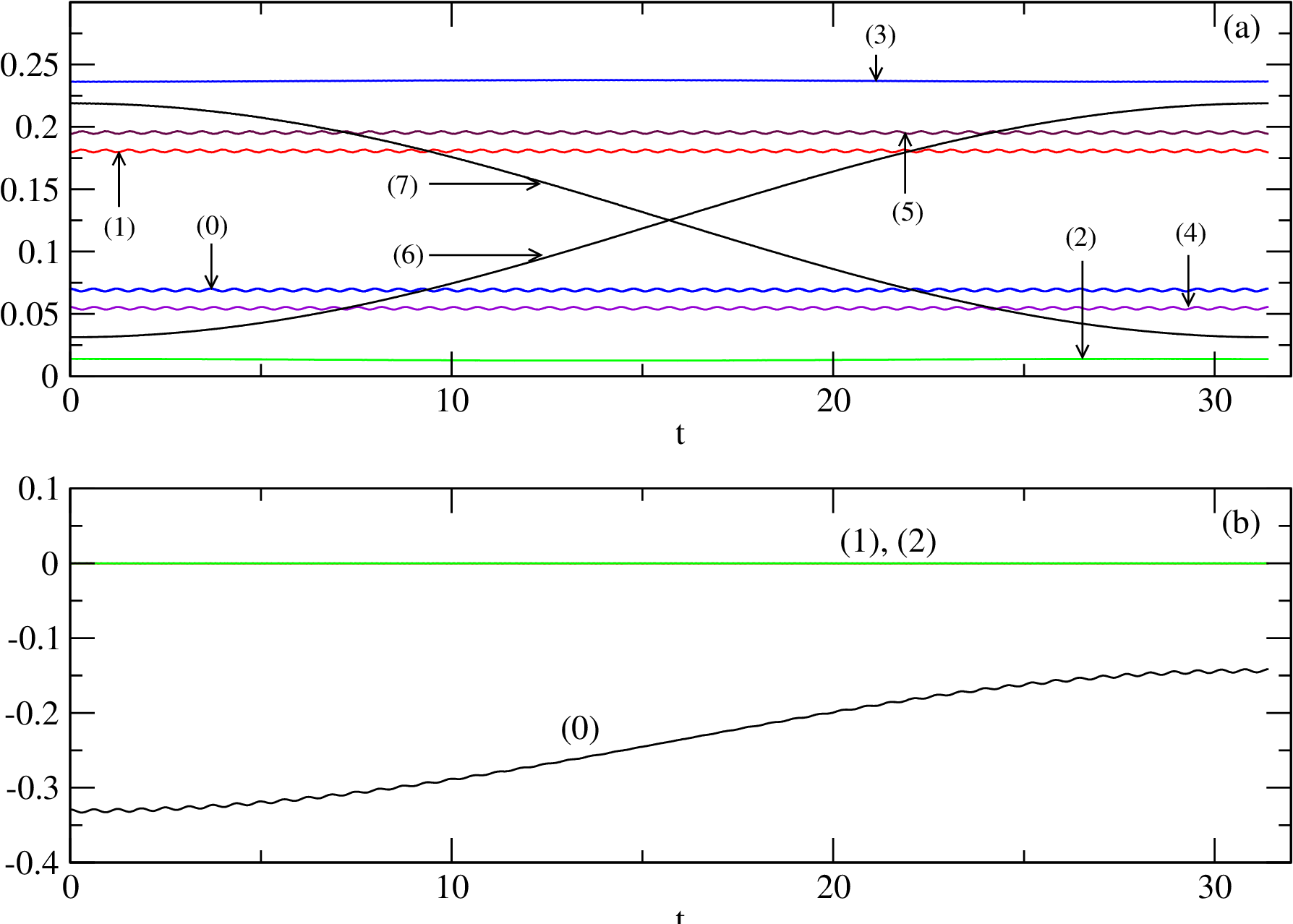 PDF] Numerical simulation of a controlled–controlled-not