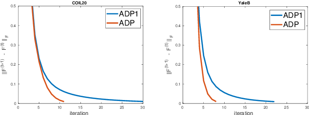 Figure 1 for Semi-supervised Learning on Graph with an Alternating Diffusion Process