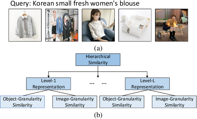 Figure 1 for Hierarchical Similarity Learning for Language-based Product Image Retrieval