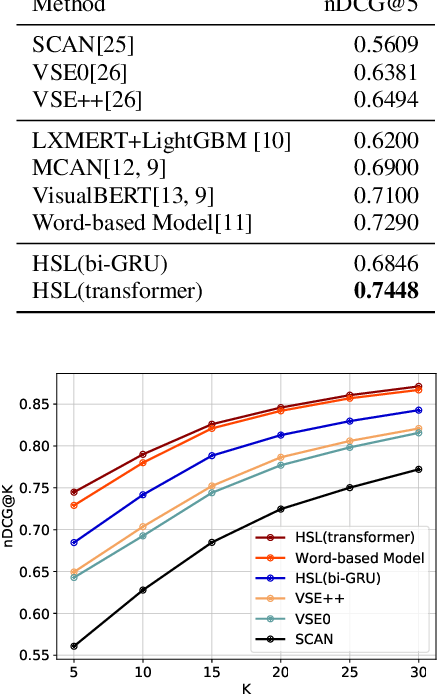 Figure 4 for Hierarchical Similarity Learning for Language-based Product Image Retrieval