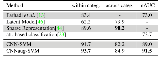 Table 5: UIUC 64 object attribute dataset results. Compared to other existing methods the CNN features perform very favorably.