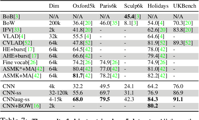 Table 7: The result of object retrieval on 5 datasets. All the methods except the CNN have their representation trained on datasets similar to those they report the results on. The spatial search result on Oxford5k,Paris6k and Sculpture6k, are reported for hr = 4 and hq = 3. It can be seen that CNN features, when compared with low-memory footprint methods, produce consistent high results. ASMK+MA [42] and fine-vocab [26] use in order of million codebooks but with various tricks including binarization they reduce the memory foot print to 64k.