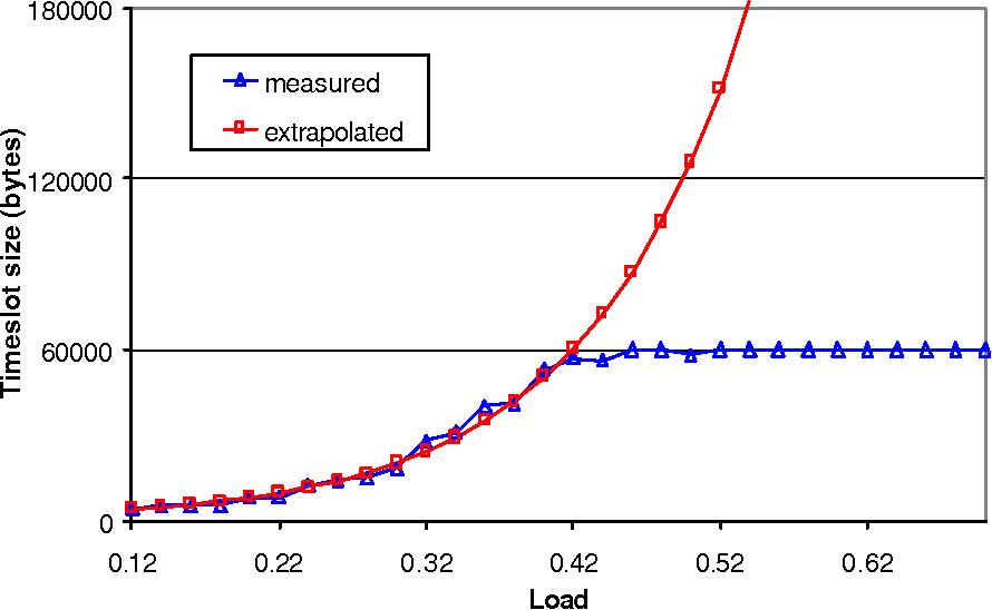 Fig. 9. Dependency of timeslot vs. offered load.