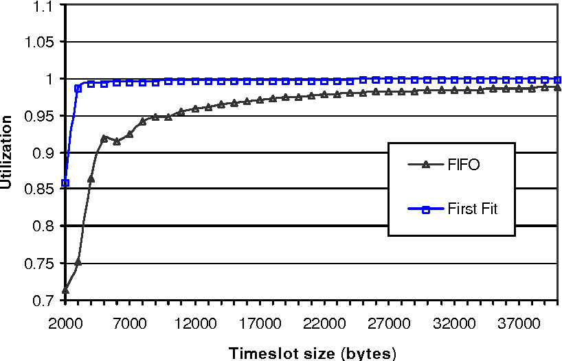 Fig. 11. Maximum link utilization (FIFO vs. First Fit).