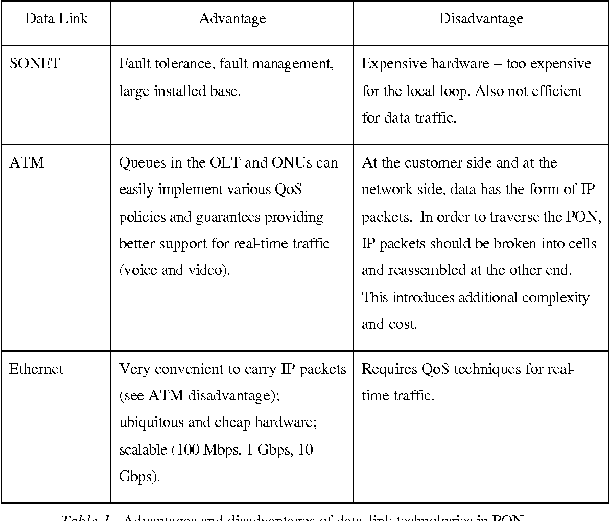 Table 1. Advantages and disadvantages of data-link technologies in PON.