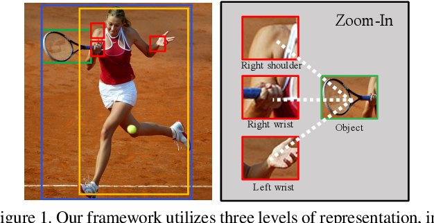 Figure 1 for Pose-aware Multi-level Feature Network for Human Object Interaction Detection