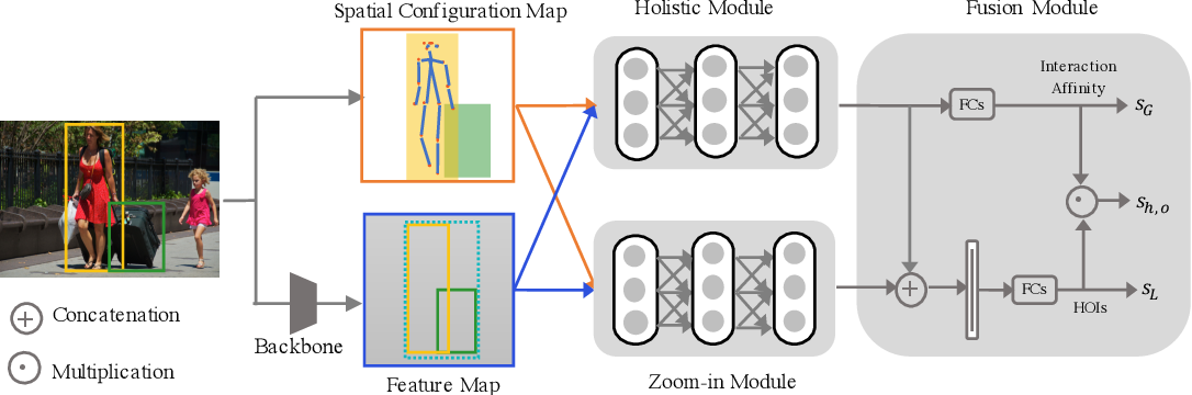 Figure 3 for Pose-aware Multi-level Feature Network for Human Object Interaction Detection