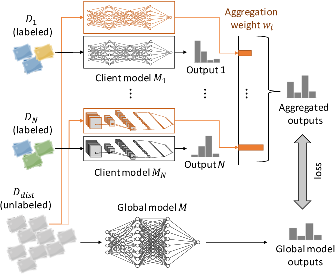 Figure 1 for Adaptive Distillation for Decentralized Learning from Heterogeneous Clients