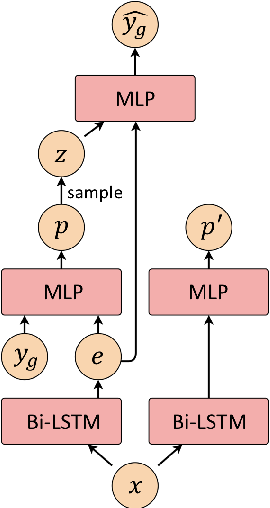 Figure 3 for Hierarchical CVAE for Fine-Grained Hate Speech Classification