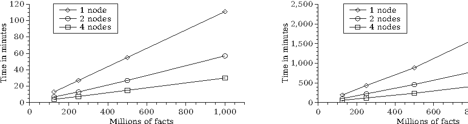 Figure 1 for Efficient Computation of the Well-Founded Semantics over Big Data