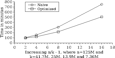 Figure 2 for Efficient Computation of the Well-Founded Semantics over Big Data