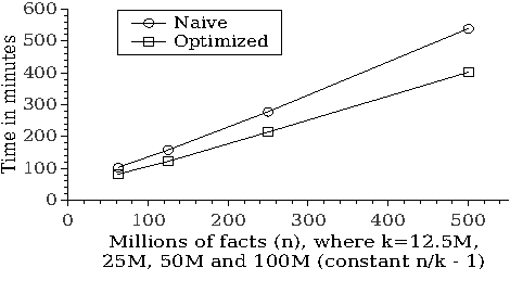Figure 3 for Efficient Computation of the Well-Founded Semantics over Big Data