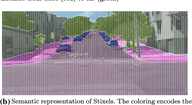 Figure 3 for Slanted Stixels: A way to represent steep streets