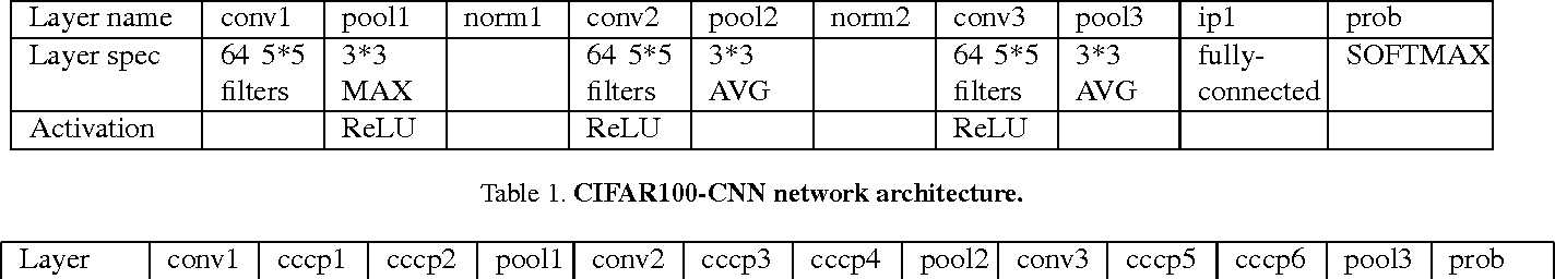Figure 2 for HD-CNN: Hierarchical Deep Convolutional Neural Network for Large Scale Visual Recognition