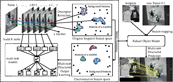 Figure 1 for Metric Learning Driven Multi-Task Structured Output Optimization for Robust Keypoint Tracking