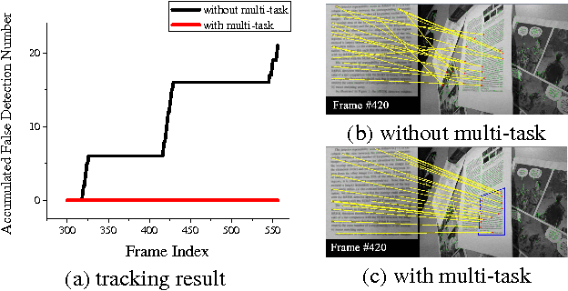 Figure 3 for Metric Learning Driven Multi-Task Structured Output Optimization for Robust Keypoint Tracking