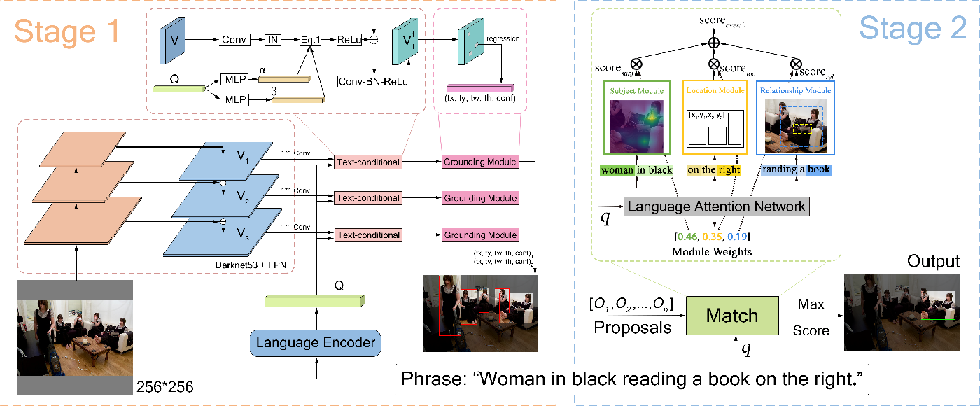Figure 3 for PPGN: Phrase-Guided Proposal Generation Network For Referring Expression Comprehension