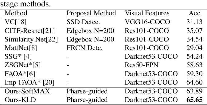 Figure 4 for PPGN: Phrase-Guided Proposal Generation Network For Referring Expression Comprehension