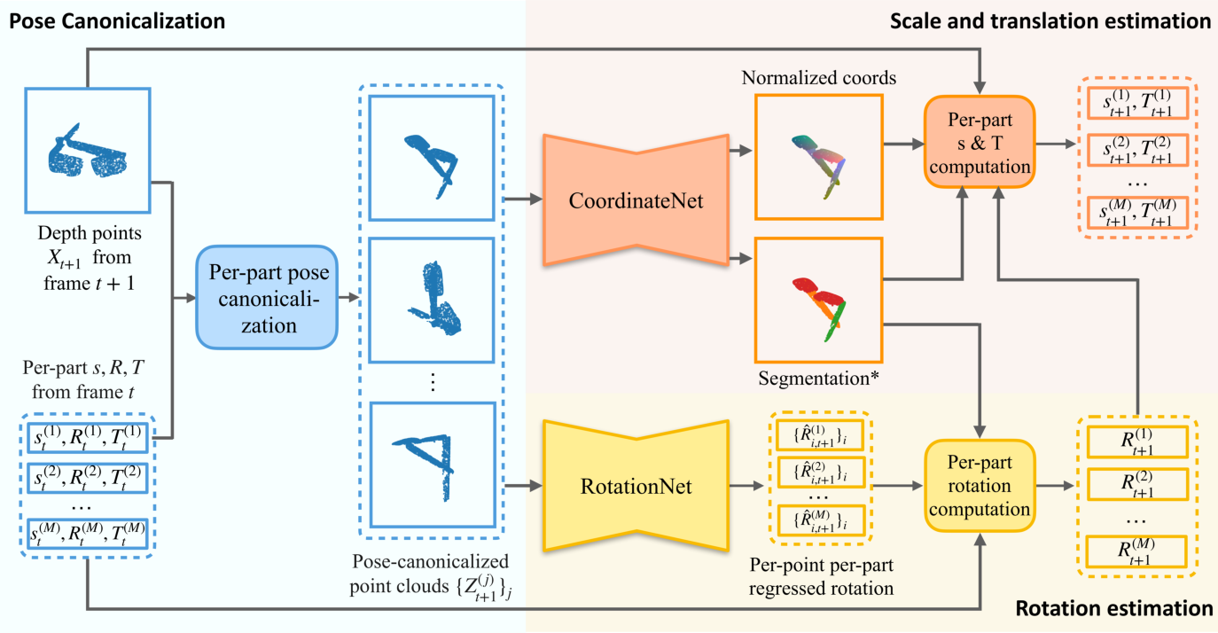 Figure 2 for CAPTRA: CAtegory-level Pose Tracking for Rigid and Articulated Objects from Point Clouds