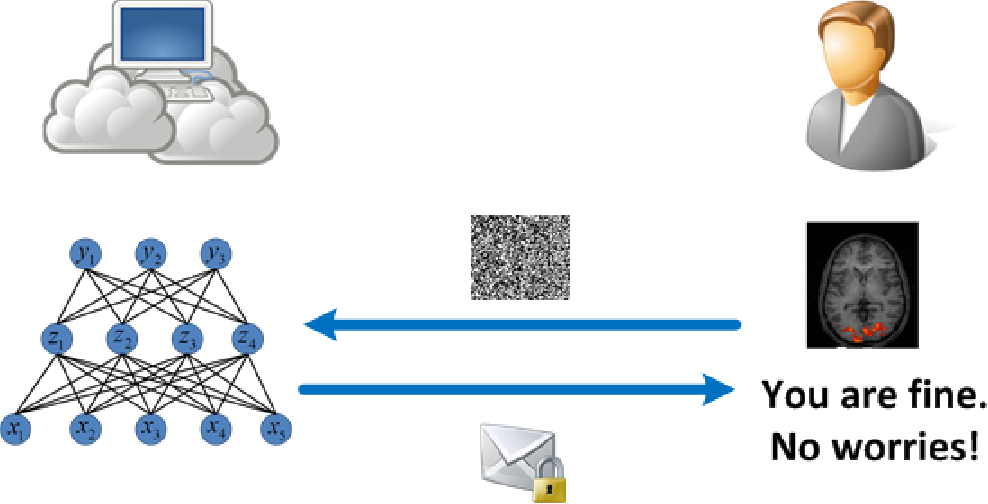 Figure 1 for Crypto-Nets: Neural Networks over Encrypted Data